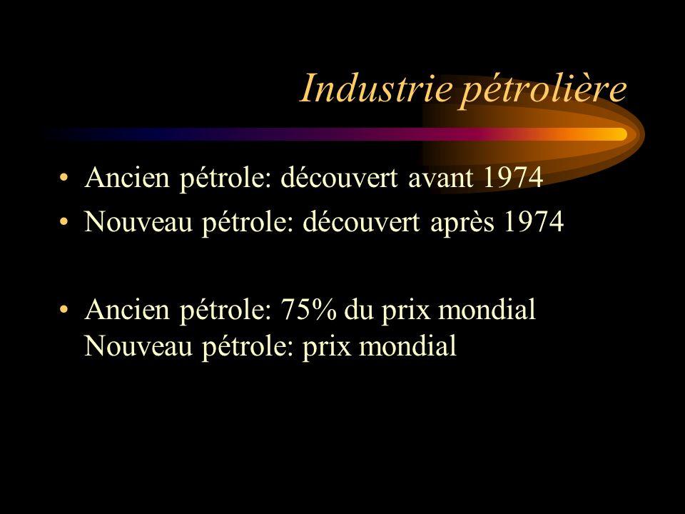 Industrie pétrolière Ancien pétrole: découvert avant 1974 Nouveau pétrole: découvert après 1974 Ancien pétrole: 75% du prix mondial Nouveau pétrole: p