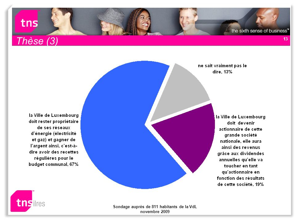 Sondage auprès de 811 habitants de la VdL novembre 2009 13 Thèse (3)