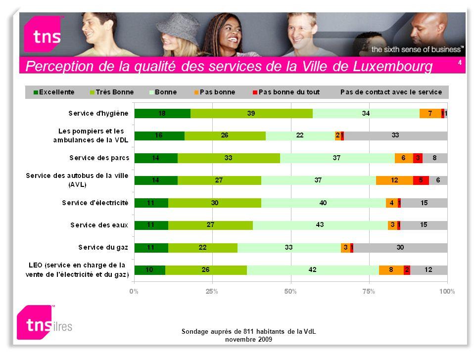 Sondage auprès de 811 habitants de la VdL novembre 2009 4 Perception de la qualité des services de la Ville de Luxembourg