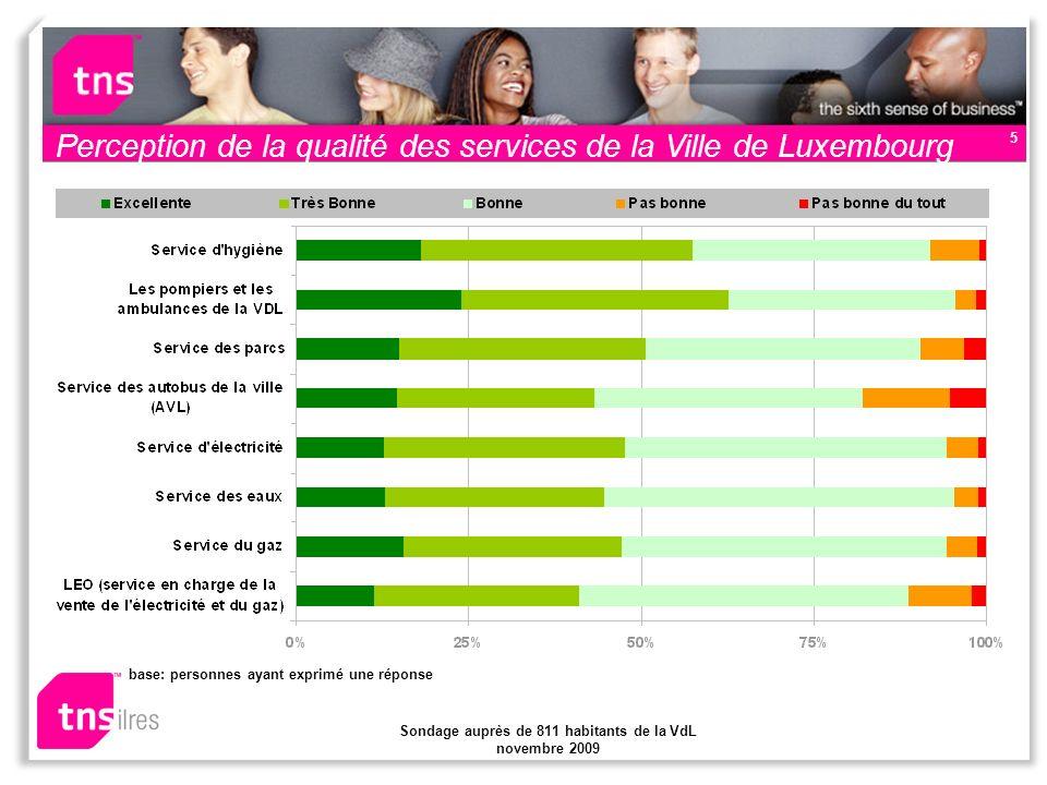 Sondage auprès de 811 habitants de la VdL novembre 2009 5 Perception de la qualité des services de la Ville de Luxembourg base: personnes ayant exprimé une réponse