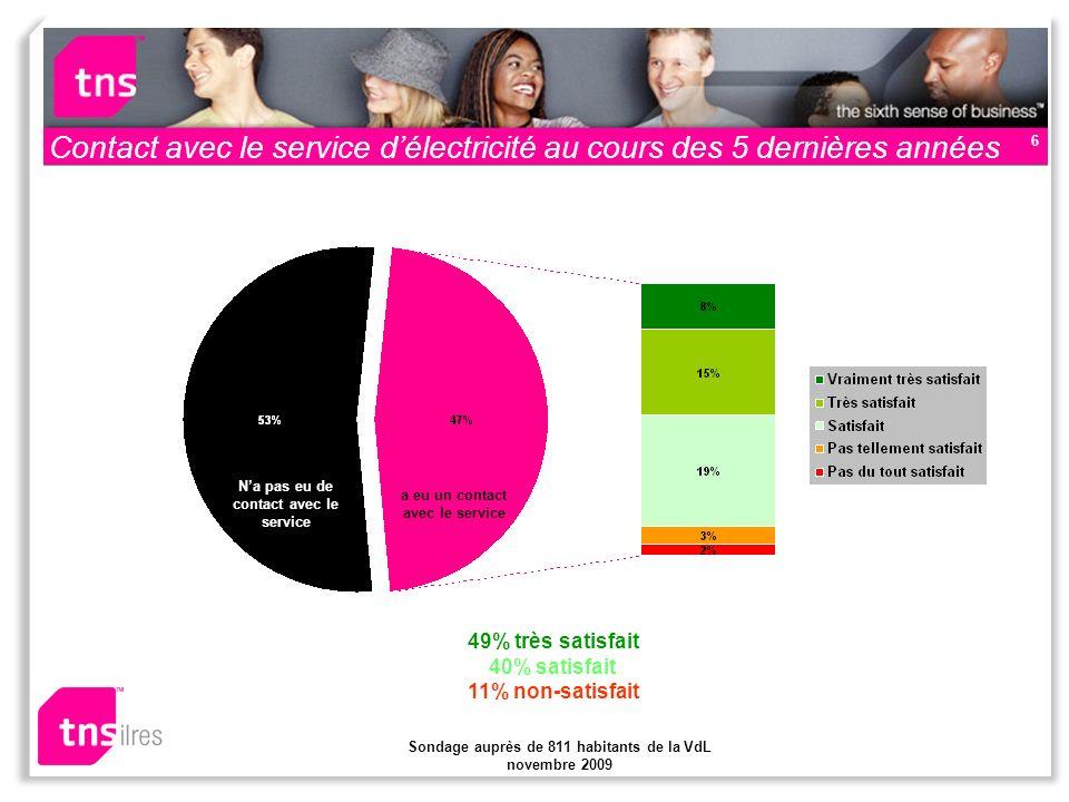 Sondage auprès de 811 habitants de la VdL novembre 2009 6 Contact avec le service délectricité au cours des 5 dernières années Na pas eu de contact avec le service a eu un contact avec le service 49% très satisfait 40% satisfait 11% non-satisfait