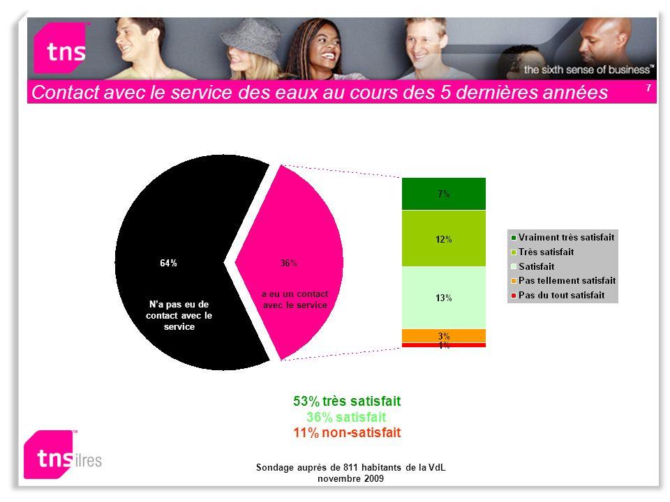 Sondage auprès de 811 habitants de la VdL novembre 2009 8 Contact avec le service du gaz au cours des 5 dernières années Na pas eu de contact avec le service a eu un contact avec le service 51% très satisfait 39% satisfait 10% non- satisfait
