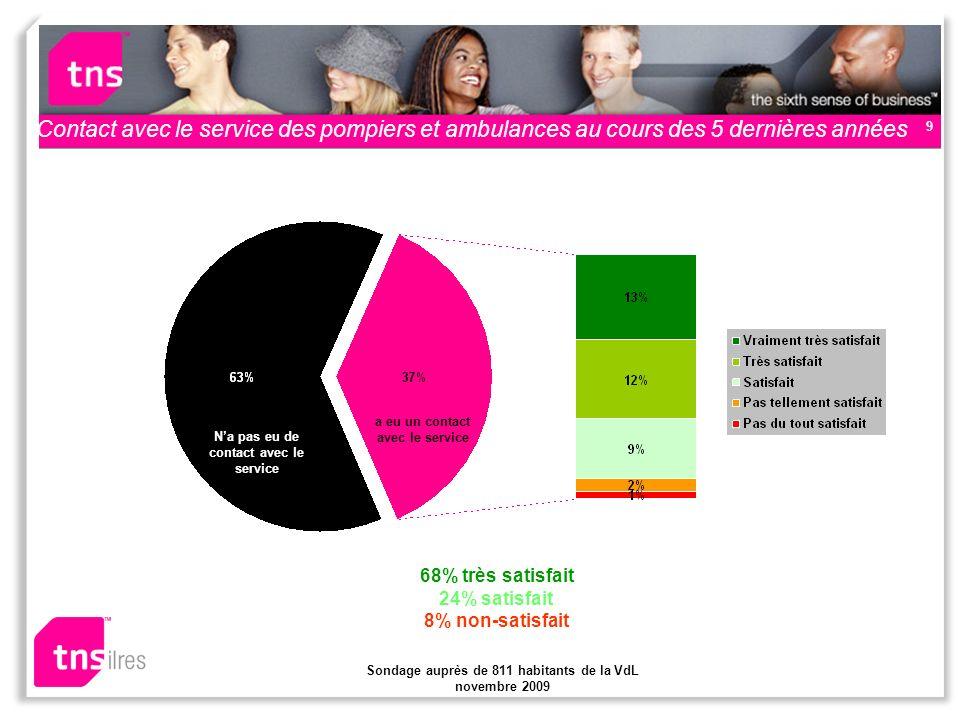 Sondage auprès de 811 habitants de la VdL novembre 2009 10 Notoriété de la discussion sur la propriété & la gestion des réseaux délectricité et de gaz 1 personne sur 2 est au courant de la discussion 2 personnes sur 3 sy intéressent