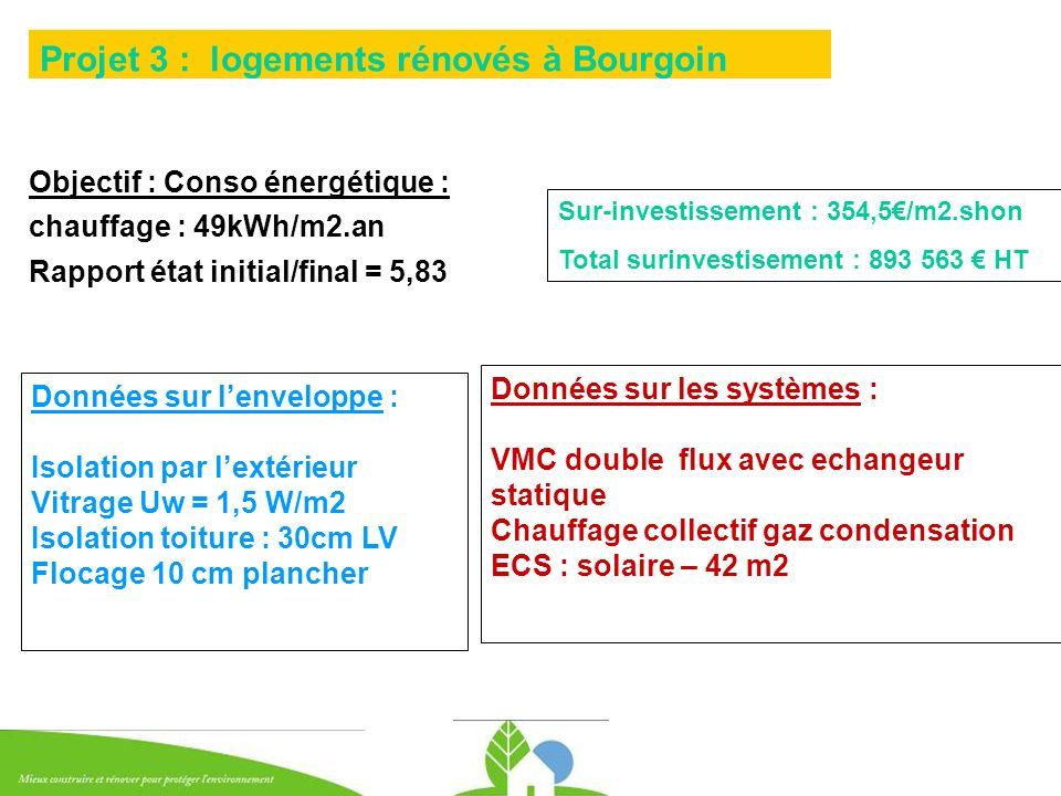 Objectif : Conso énergétique : chauffage : 49kWh/m2.an Rapport état initial/final = 5,83 Projet 3 : logements rénovés à Bourgoin Données sur lenvelopp
