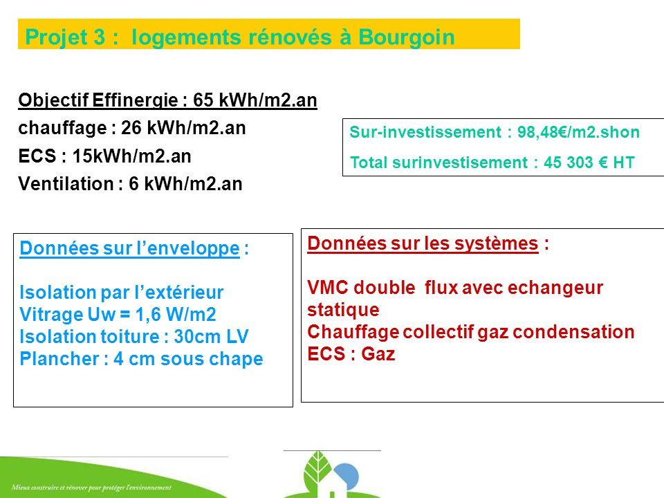 Objectif Effinergie : 65 kWh/m2.an chauffage : 26 kWh/m2.an ECS : 15kWh/m2.an Ventilation : 6 kWh/m2.an Projet 3 : logements rénovés à Bourgoin Donnée