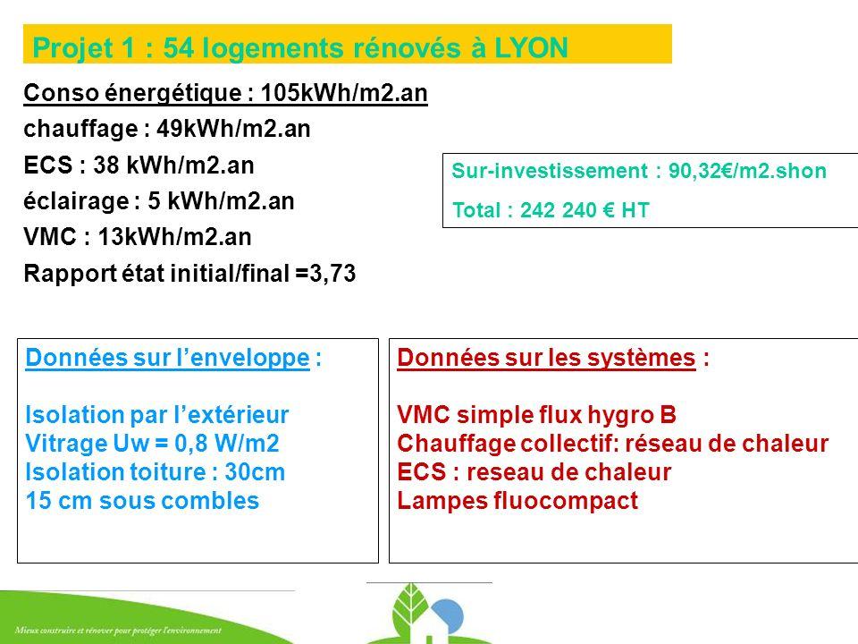 Conso énergétique : 105kWh/m2.an chauffage : 49kWh/m2.an ECS : 38 kWh/m2.an éclairage : 5 kWh/m2.an VMC : 13kWh/m2.an Rapport état initial/final =3,73