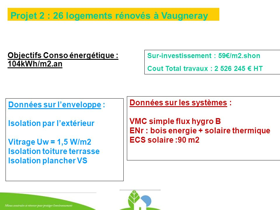 Objectifs Conso énergétique : 104kWh/m2.an Projet 2 : 26 logements rénovés à Vaugneray Données sur lenveloppe : Isolation par lextérieur Vitrage Uw =