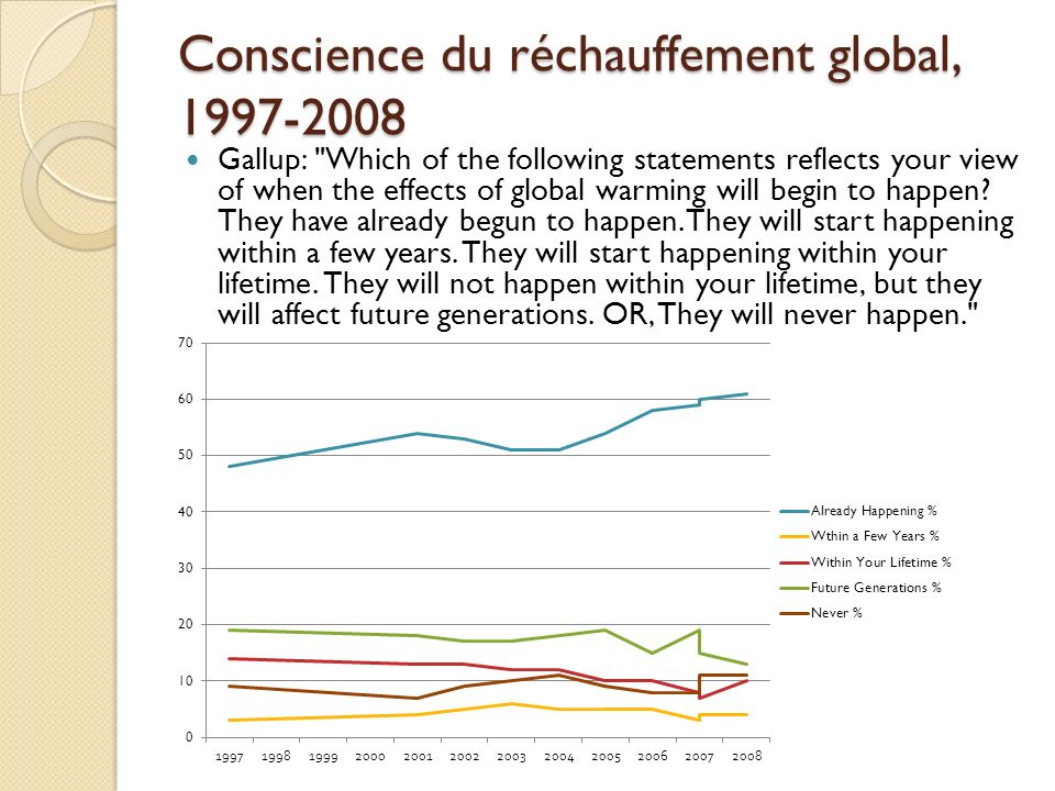 Conscience du réchauffement global, 1997-2008 Gallup: Which of the following statements reflects your view of when the effects of global warming will begin to happen.