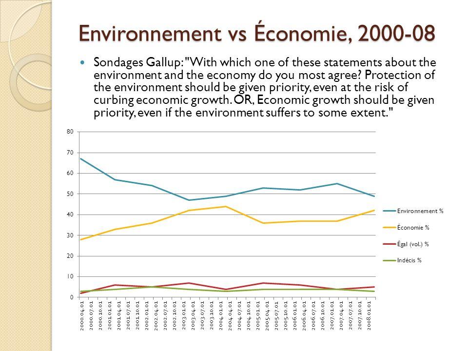 Environnement vs Économie, 2000-08 Sondages Gallup: