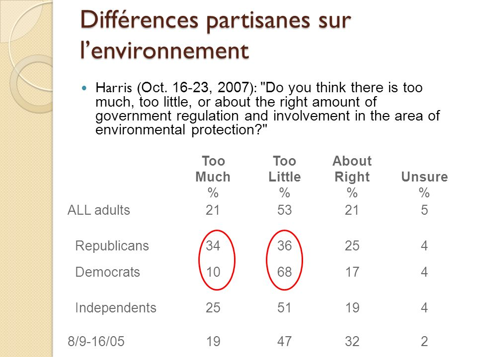 Différences partisanes sur lenvironnement Too About Unsure MuchLittleRight %% ALL adults2153215 Republicans3436254 Democrats1068174 Independents255119