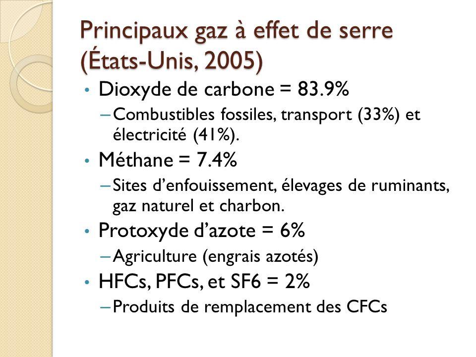 Principaux gaz à effet de serre (États-Unis, 2005) Dioxyde de carbone = 83.9% – Combustibles fossiles, transport (33%) et électricité (41%).
