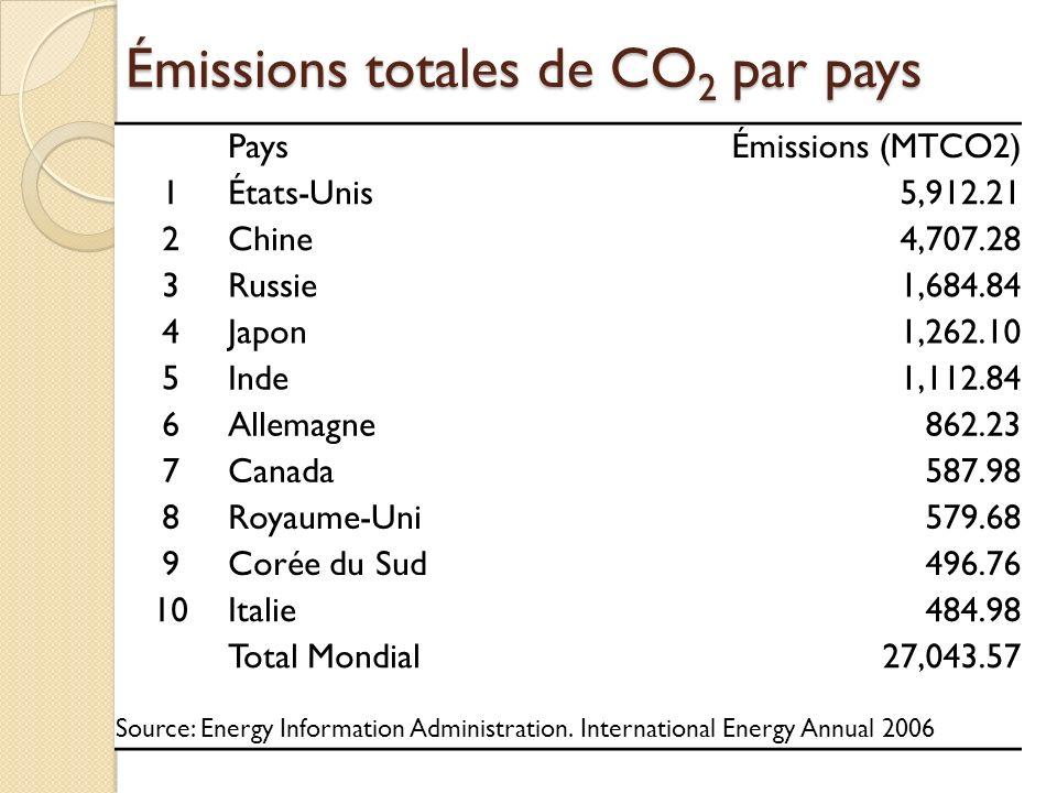 Émissions totales de CO 2 par pays PaysÉmissions (MTCO2) 1États-Unis5,912.21 2Chine4,707.28 3Russie1,684.84 4Japon1,262.10 5Inde1,112.84 6Allemagne862.23 7Canada587.98 8Royaume-Uni579.68 9Corée du Sud496.76 10Italie484.98 Total Mondial27,043.57 Source: Energy Information Administration.