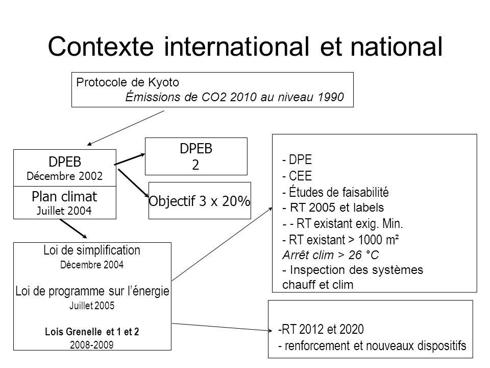 Contexte international et national - DPE - CEE - Études de faisabilité - RT 2005 et labels - - RT existant exig. Min. - RT existant > 1000 m² Arrêt cl