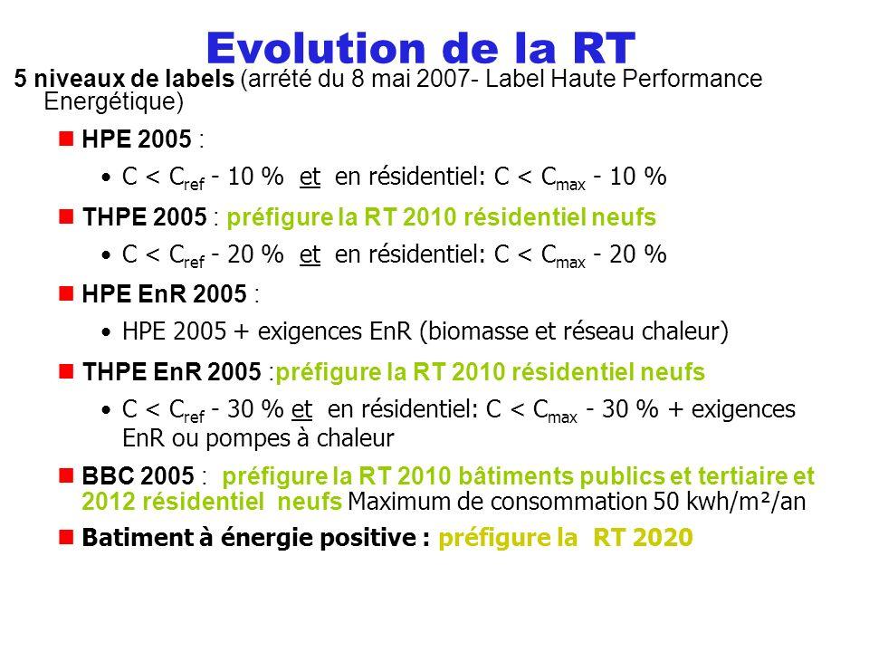5 niveaux de labels (arrété du 8 mai 2007- Label Haute Performance Energétique) HPE 2005 : C < C ref - 10 % et en résidentiel: C < C max - 10 % THPE 2005 : préfigure la RT 2010 résidentiel neufs C < C ref - 20 % et en résidentiel: C < C max - 20 % HPE EnR 2005 : HPE 2005 + exigences EnR (biomasse et réseau chaleur) THPE EnR 2005 :préfigure la RT 2010 résidentiel neufs C < C ref - 30 % et en résidentiel: C < C max - 30 % + exigences EnR ou pompes à chaleur BBC 2005 : préfigure la RT 2010 bâtiments publics et tertiaire et 2012 résidentiel neufs Maximum de consommation 50 kwh/m²/an Batiment à énergie positive : préfigure la RT 2020 Evolution de la RT