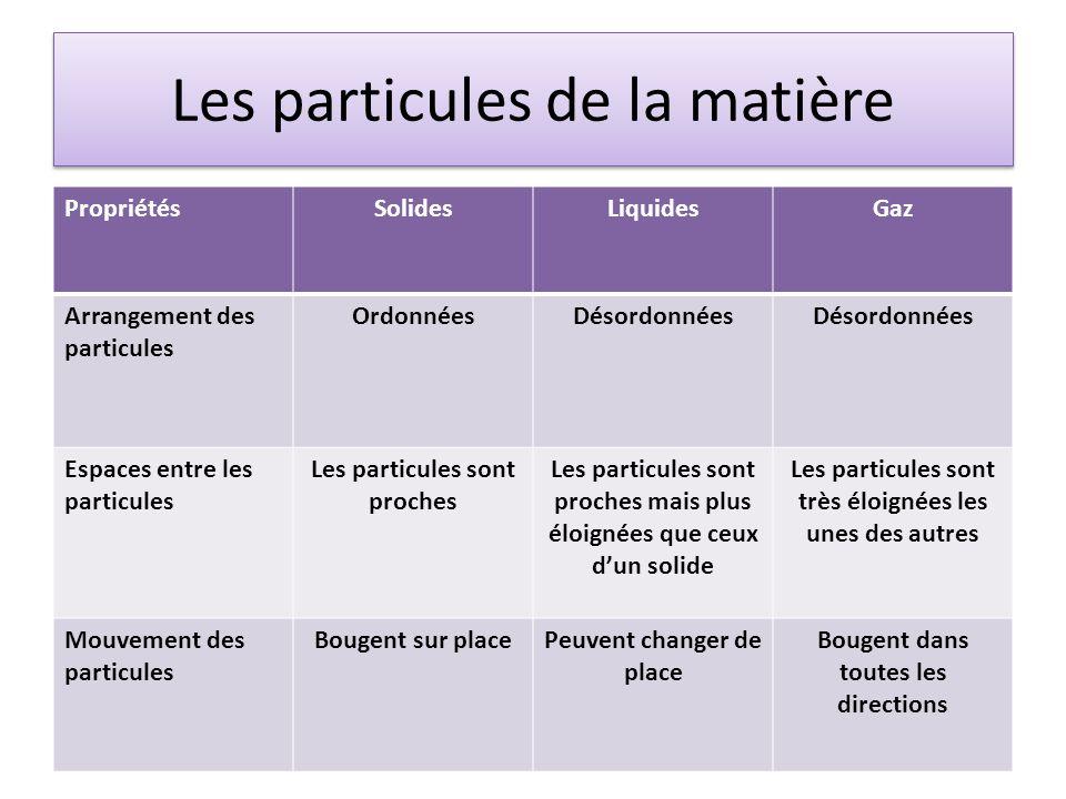 Les particules de la matière PropriétésSolidesLiquidesGaz Arrangement des particules OrdonnéesDésordonnées Espaces entre les particules Les particules