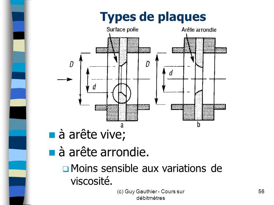 Types de plaques à arête vive; à arête arrondie. Moins sensible aux variations de viscosité. 56(c) Guy Gauthier - Cours sur débitmètres