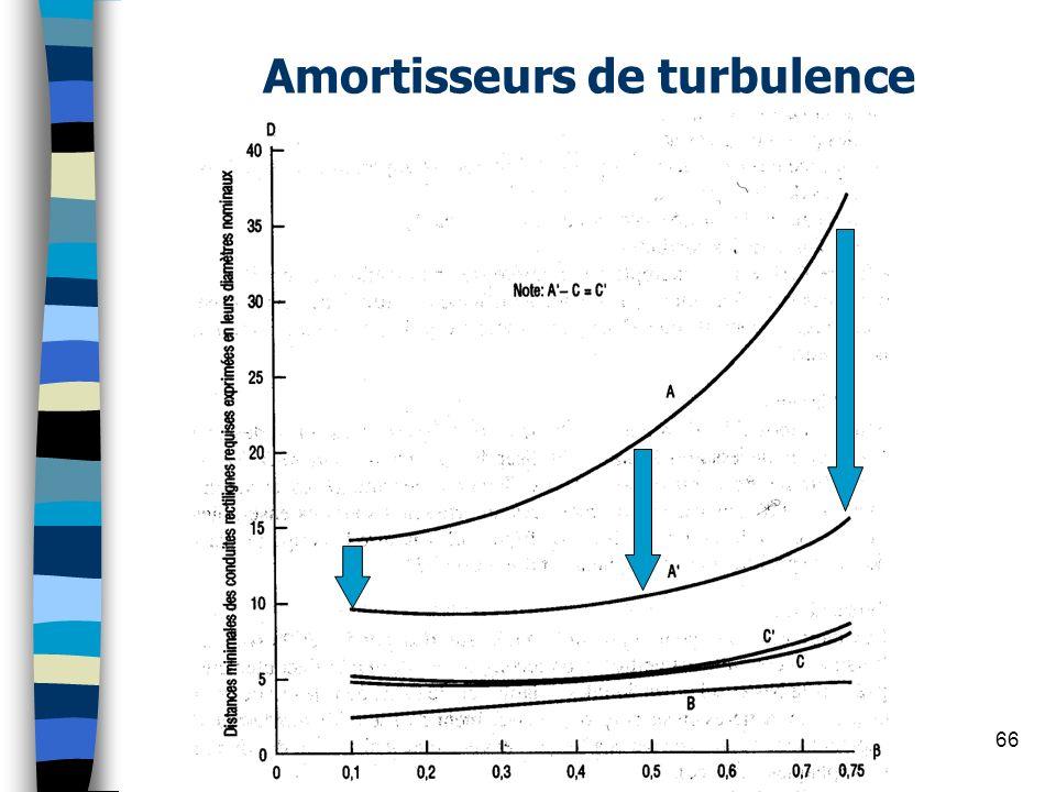 Amortisseurs de turbulence 66