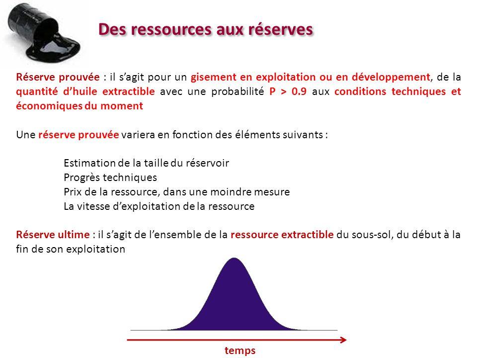 Des ressources aux réserves Réserve prouvée : il sagit pour un gisement en exploitation ou en développement, de la quantité dhuile extractible avec un