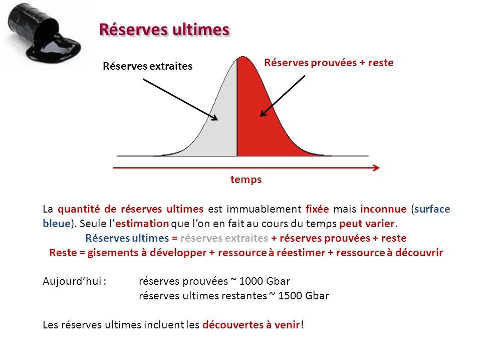 Réserves ultimes Réserves extraites Réserves prouvées + reste La quantité de réserves ultimes est immuablement fixée mais inconnue (surface bleue). Se