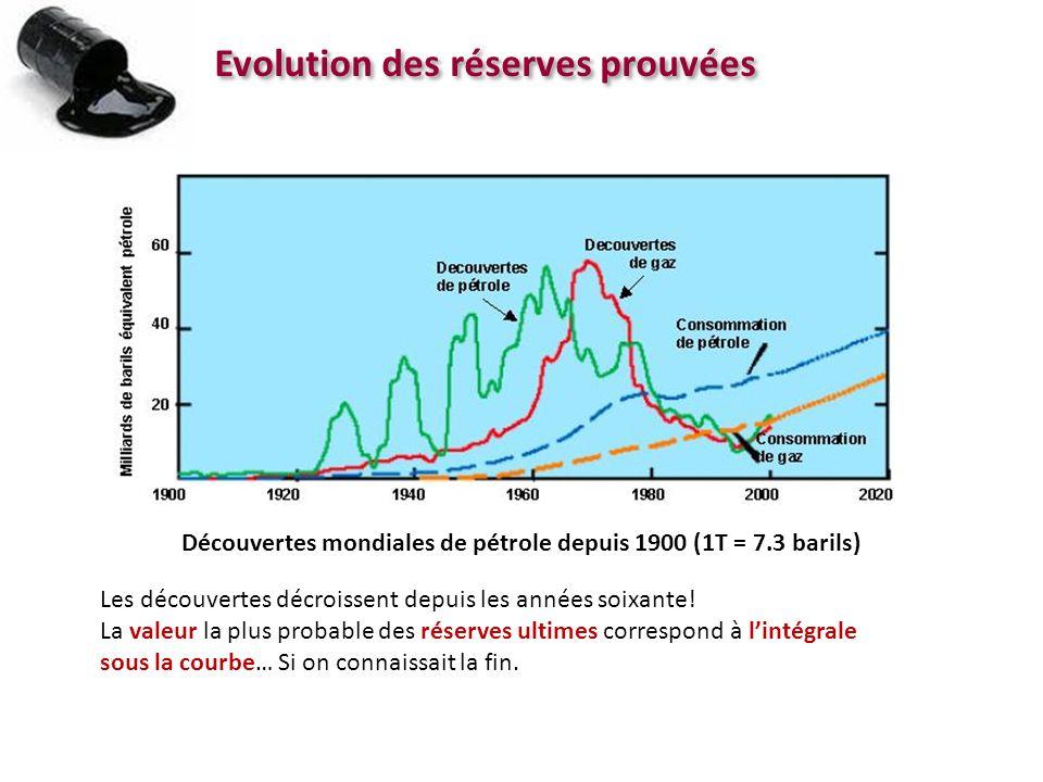 Evolution des réserves prouvées Découvertes mondiales de pétrole depuis 1900 (1T = 7.3 barils) Les découvertes décroissent depuis les années soixante!