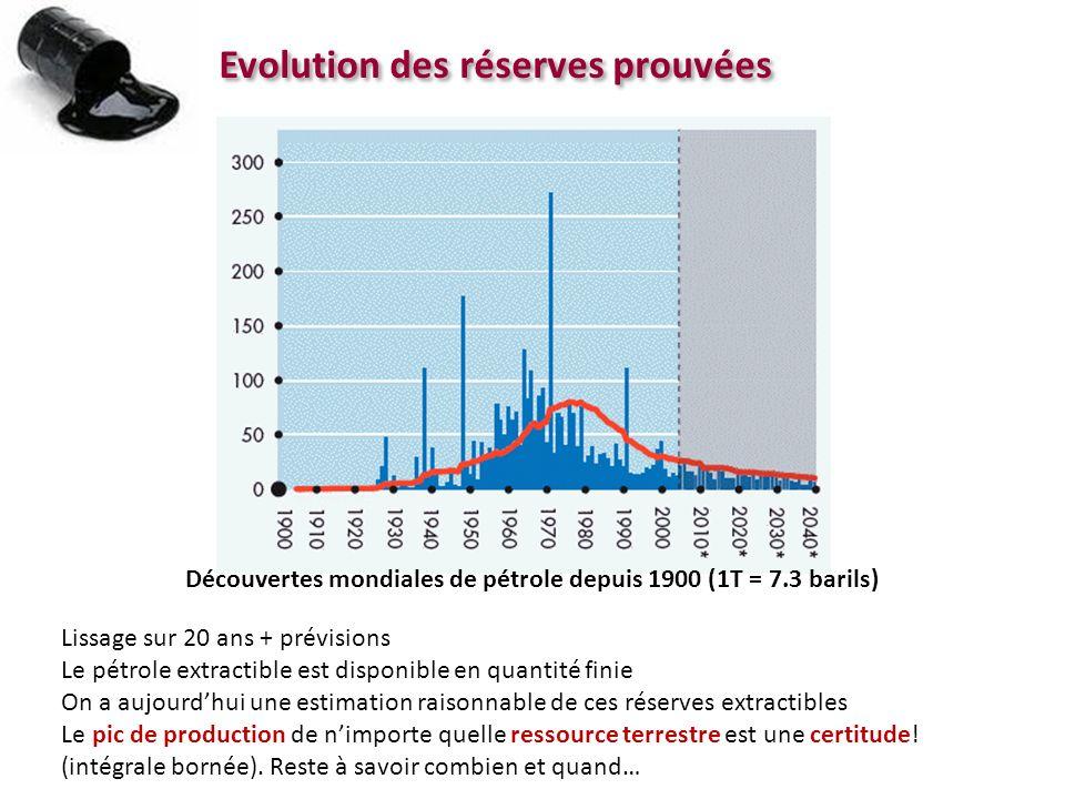 Evolution des réserves prouvées Découvertes mondiales de pétrole depuis 1900 (1T = 7.3 barils) Lissage sur 20 ans + prévisions Le pétrole extractible