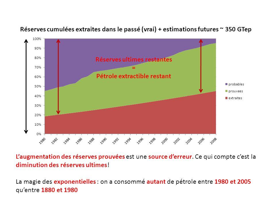 Réserves cumulées extraites dans le passé (vrai) + estimations futures ~ 350 GTep Réserves ultimes restantes = Pétrole extractible restant Laugmentati