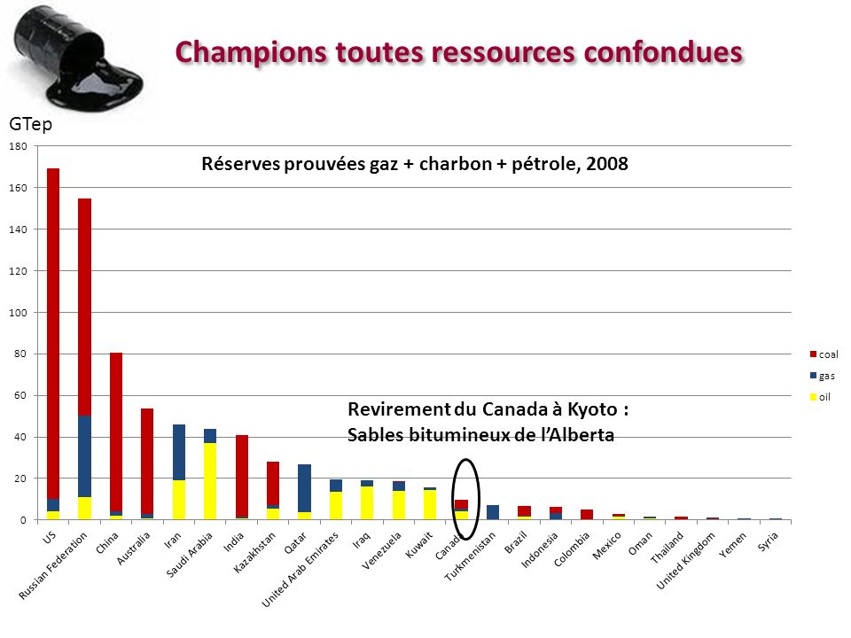 Champions toutes ressources confondues Réserves prouvées gaz + charbon + pétrole, 2008 GTep Revirement du Canada à Kyoto : Sables bitumineux de lAlber