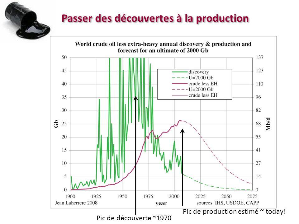 Passer des découvertes à la production Pic de découverte ~1970 Pic de production estimé ~ today!