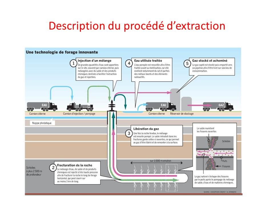 Description du procédé dextraction