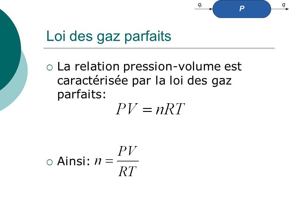 Loi des gaz parfaits La relation pression-volume est caractérisée par la loi des gaz parfaits: Ainsi: