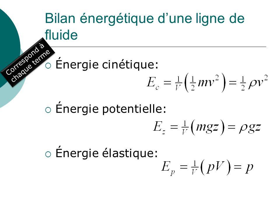 Bilan énergétique dune ligne de fluide Énergie cinétique: Énergie potentielle: Énergie élastique: Correspond à chaque terme