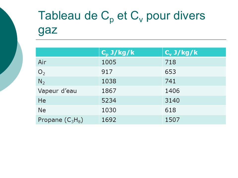 Tableau de C p et C v pour divers gaz C p J/kg/kC v J/kg/k Air1005718 O2O2 917653 N2N2 1038741 Vapeur deau18671406 He52343140 Ne1030618 Propane (C 3 H 8 )16921507