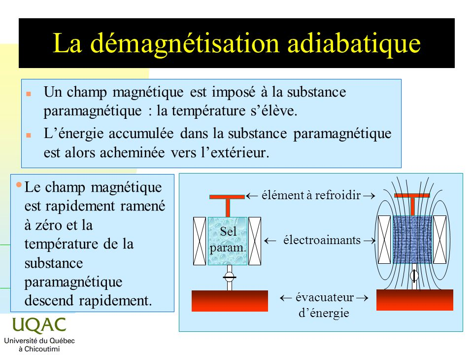 G = H - TS La démagnétisation adiabatique n Un champ magnétique est imposé à la substance paramagnétique : la température sélève.
