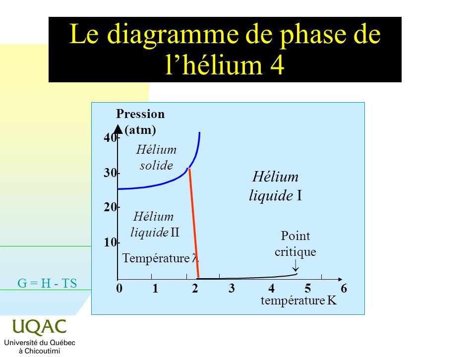 G = H - TS Le diagramme de phase de lhélium 4 Hélium liquide I Hélium solide Point critique 10 20 30 40 Pression (atm) Hélium liquide II Température 0 1 2 3 4 5 6 température K