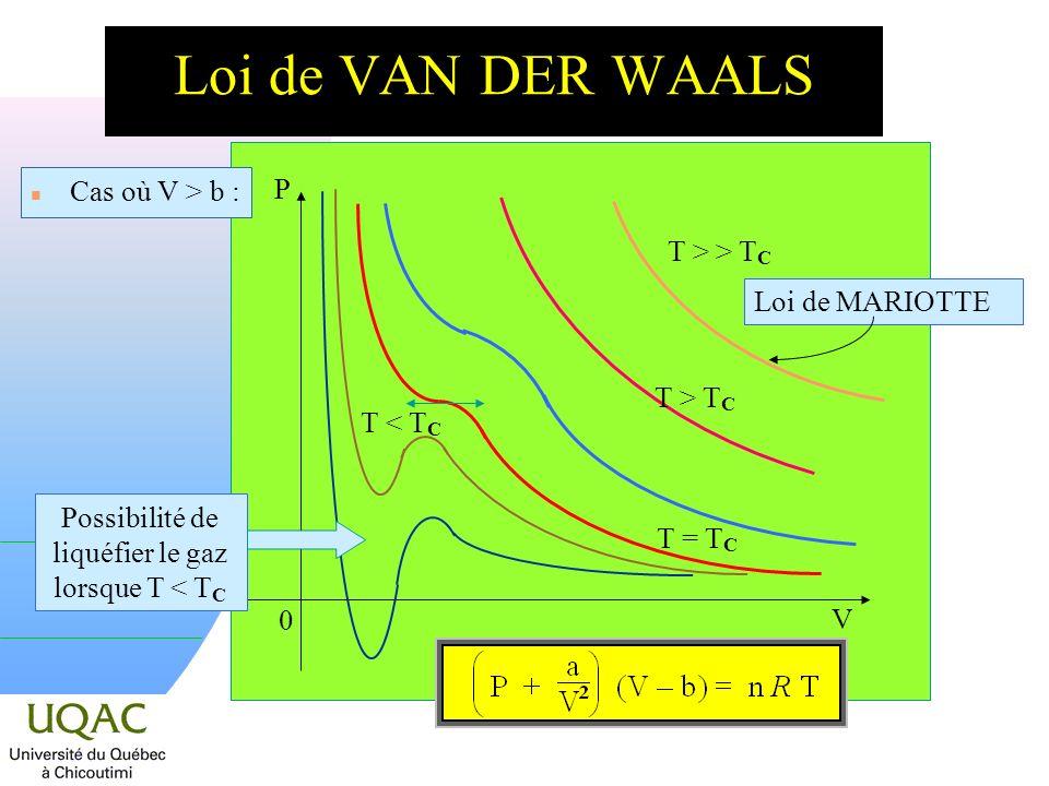 0 P V n Cas où V > b : T < T C T = T C T > T C T > > T C Loi de MARIOTTE Possibilité de liquéfier le gaz lorsque T < T C