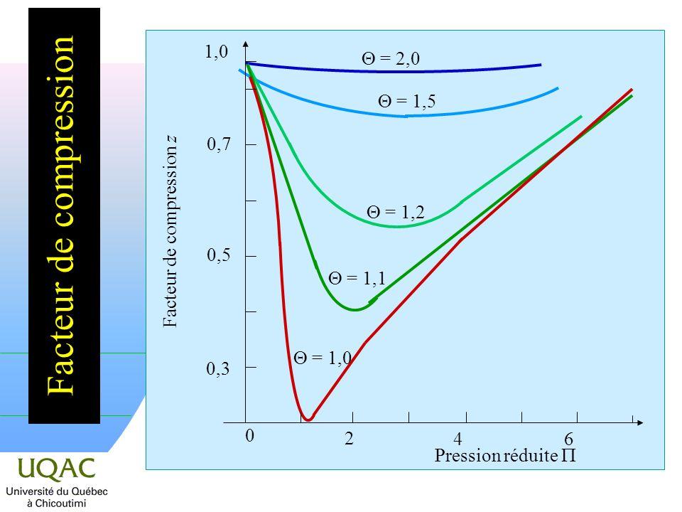 Facteur de compression = 2,0 = 1,5 = 1,2 = 1,1 = 1,0 0,3 0,5 0,7 1,0 Facteur de compression z 2 46 0 Pression réduite