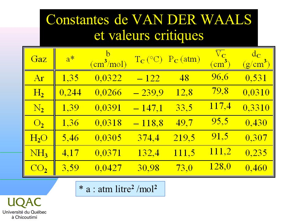Constantes de VAN DER WAALS et valeurs critiques * a : atm litre 2 /mol 2