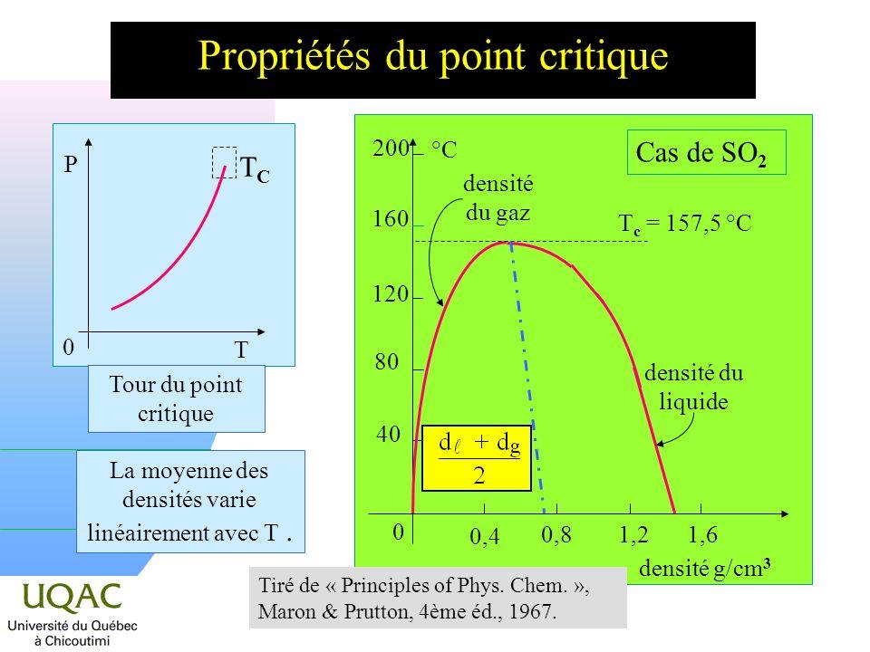 Propriétés du point critique La moyenne des densités varie linéairement avec T.