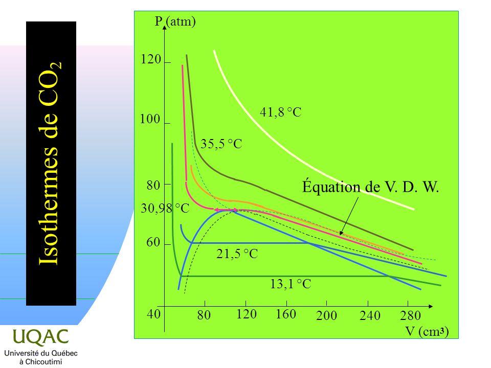Isothermes de CO 2 60 80 100 120 P (atm) 40 80 120 160 200240280 V (cm 3 ) 13,1 °C 21,5 °C 30,98 °C 35,5 °C 41,8 °C Équation de V.