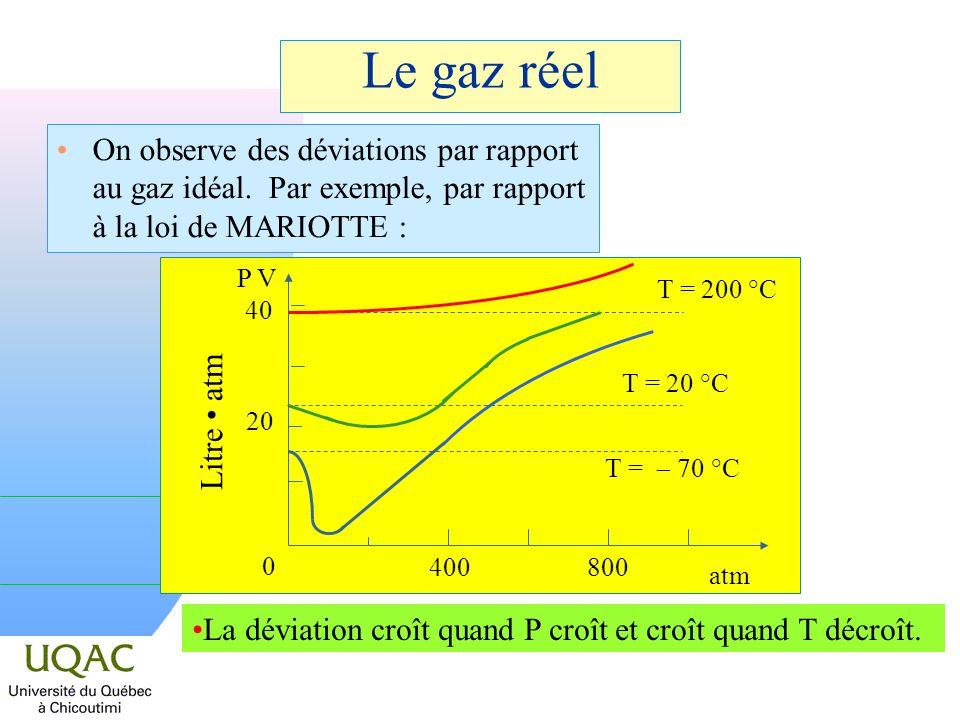 Le gaz réel On observe des déviations par rapport au gaz idéal.