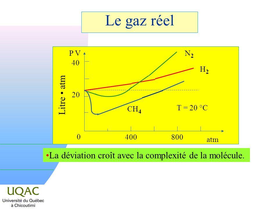 Le gaz réel 400 800 atm 0 40 20 P V Litre atm La déviation croît avec la complexité de la molécule.