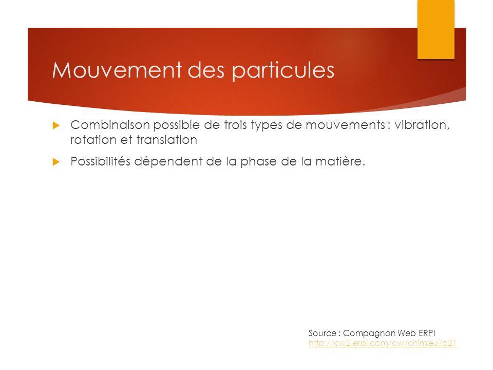 Mouvement des particules Combinaison possible de trois types de mouvements : vibration, rotation et translation Possibilités dépendent de la phase de