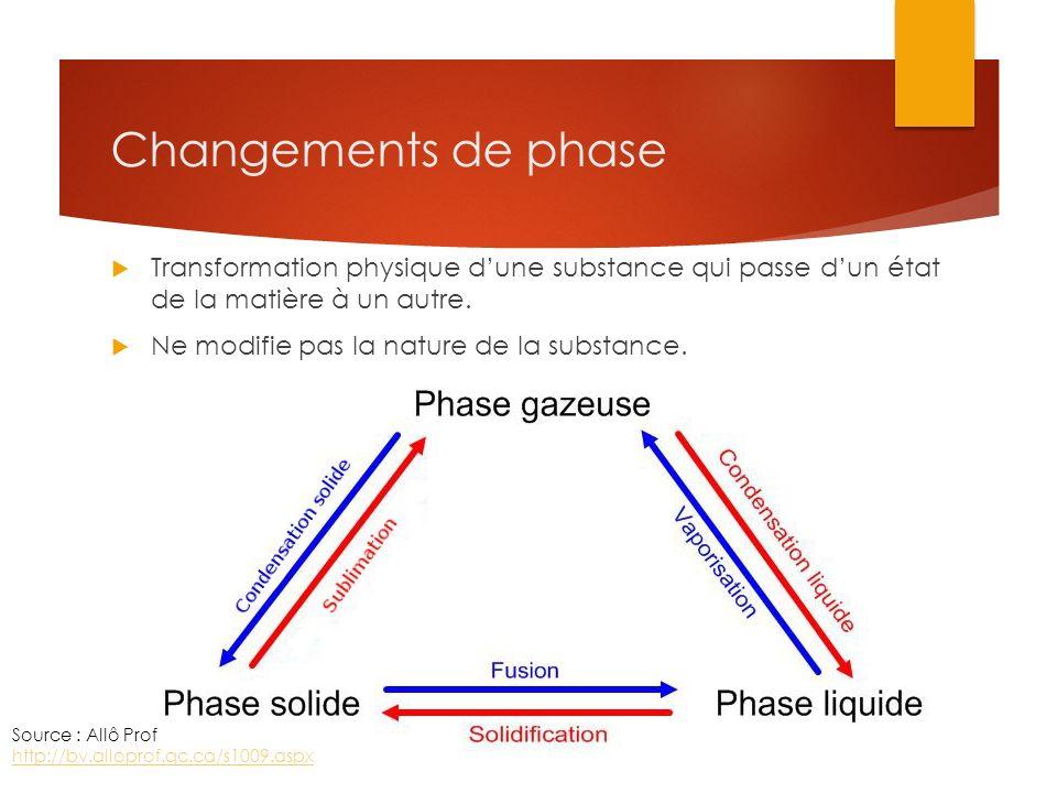 Changements de phase Transformation physique dune substance qui passe dun état de la matière à un autre. Ne modifie pas la nature de la substance. Sou