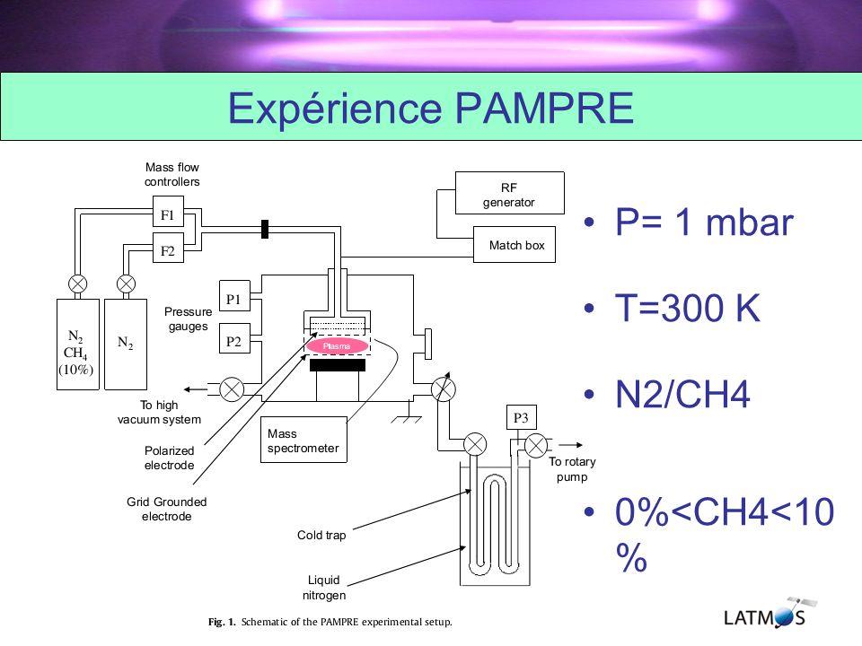Expérience PAMPRE P= 1 mbar T=300 K N2/CH4 0%<CH4<10 %