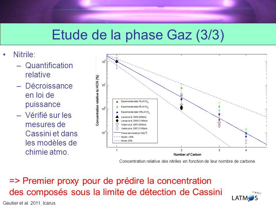 Etude de la phase Gaz (3/3) Nitrile: –Quantification relative –Décroissance en loi de puissance –Vérifié sur les mesures de Cassini et dans les modèles de chimie atmo.