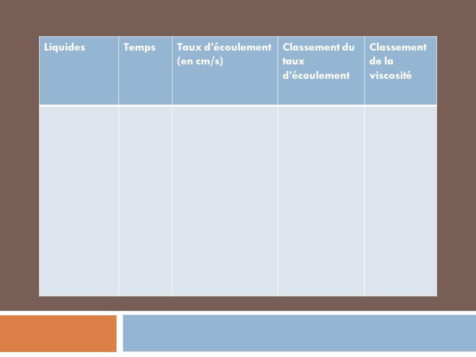 LiquidesTempsTaux découlement (en cm/s) Classement du taux découlement Classement de la viscosité