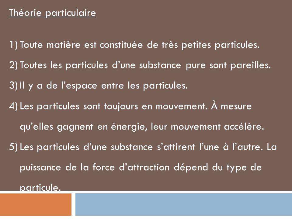 Théorie particulaire 1)Toute matière est constituée de très petites particules. 2)Toutes les particules dune substance pure sont pareilles. 3)Il y a d