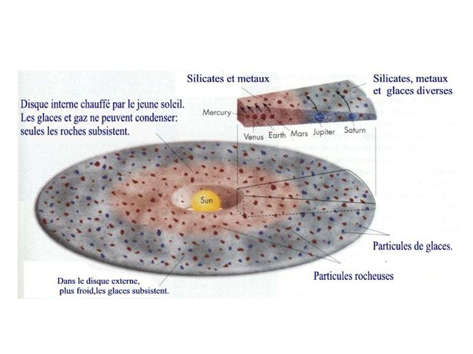 Structure du disque de gaz À 1 UA : T~ 700 K, P~ 1 Pa ~ 10 -7 kg/m3 C s ~2000 m/s Hydrogène moléculaire Vitesse de rotation du disque: