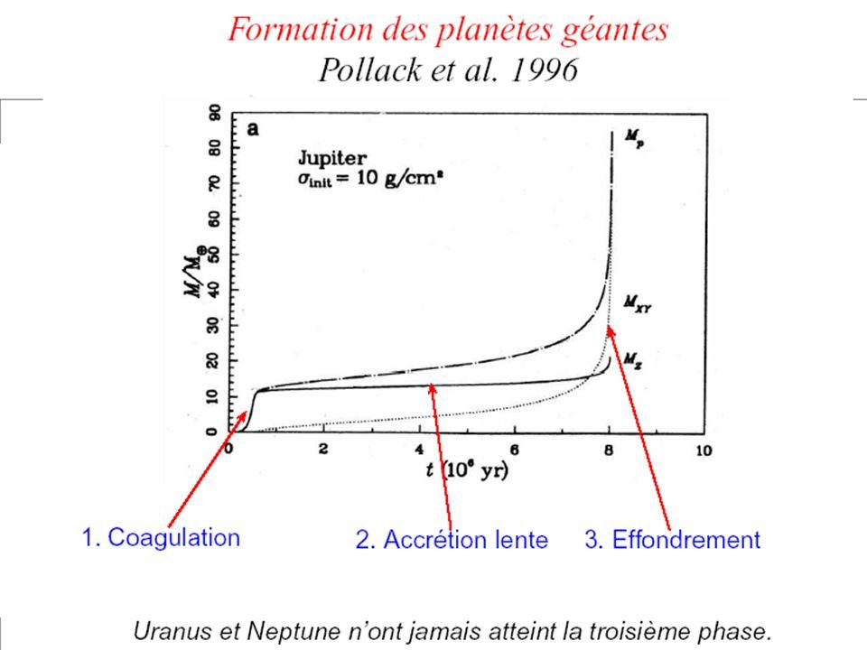 Lépoque des protoplanètes Quelques centaines de protoplanètes sont présentes entre 0.5 et 5 UA Elles se perturbent mutuellement Elles entrent en collision Quelques planètes seulement survivent Phase très étudiée actuellement