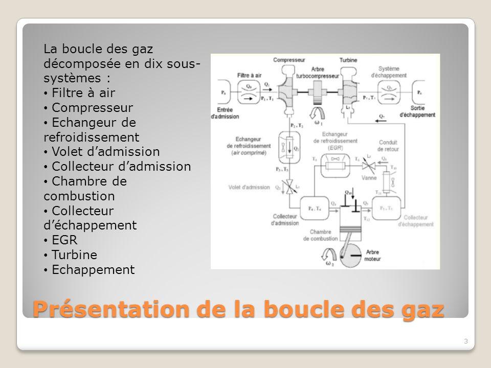 Présentation de la boucle des gaz 3 La boucle des gaz décomposée en dix sous- systèmes : Filtre à air Compresseur Echangeur de refroidissement Volet d